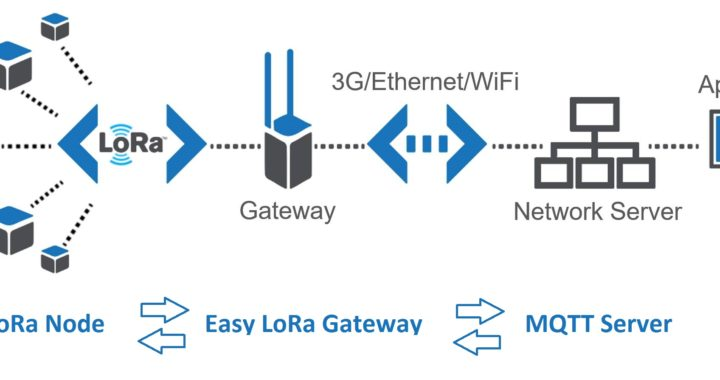 How to Register a LoRa Node with RAK Gateway built-in LoRaServer?