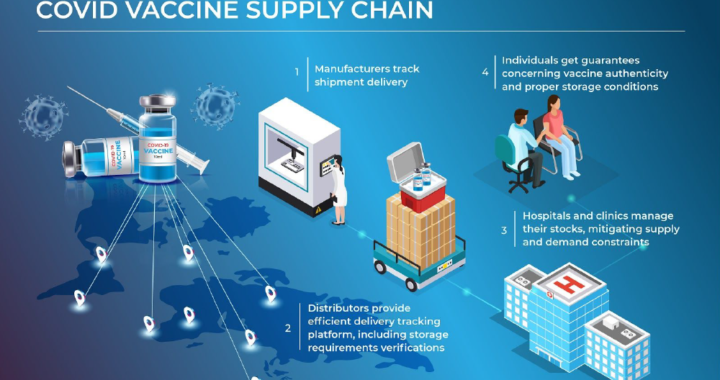 Blockchain For Tracking And Distribution Of Vaccines